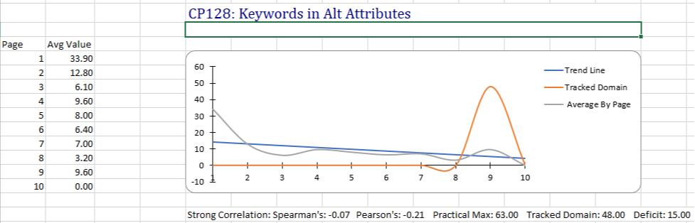 Keywords in Alt